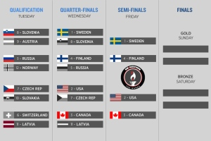 olympic-hockey-bracket