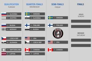 olympic-hockey-bracket